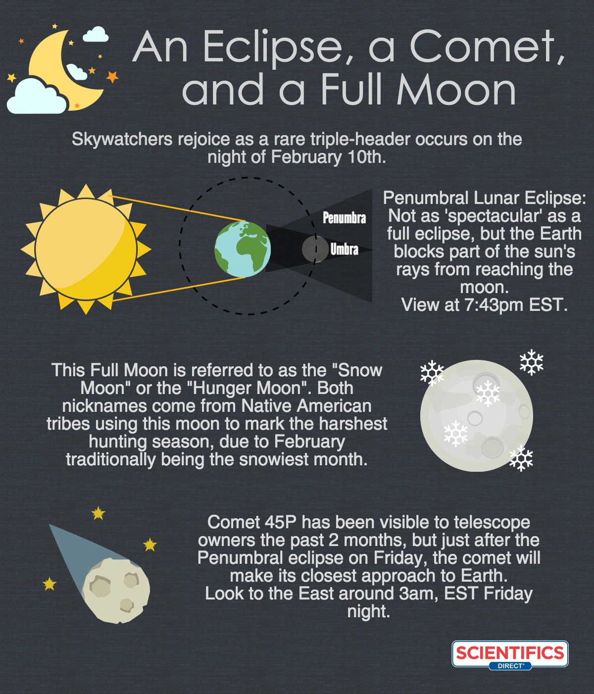 Eclipse Infographics